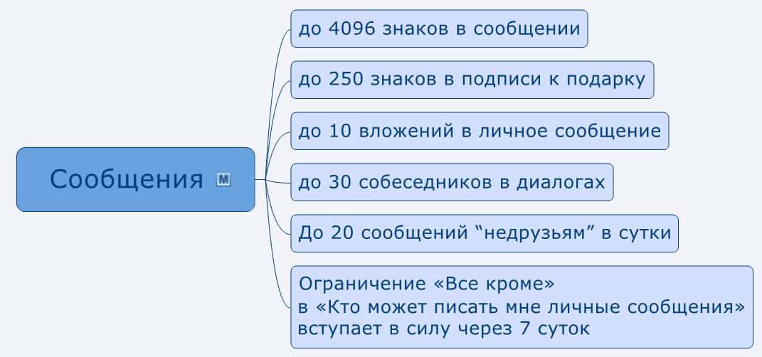 Лимит сохраненных картинок вконтакте
